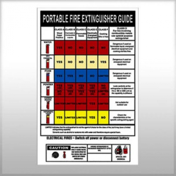 Know your fire extinguisher Chart
